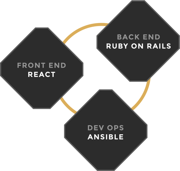 React, Ruby on Rails and Ansible form our tech-stack.